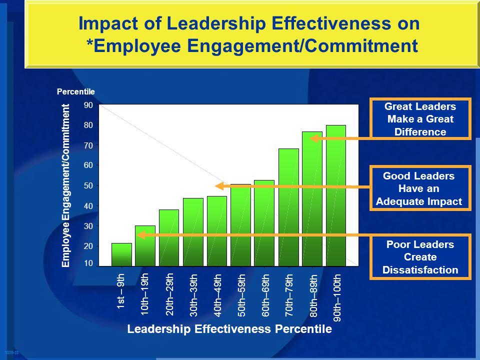 3335-33 Impact of Leadership Effectiveness on *Employee Engagement/Commitment 90 80 70 60 50 40 30 20 10 90th–100th 80th–89th 70th–79th60th–69th50th–5