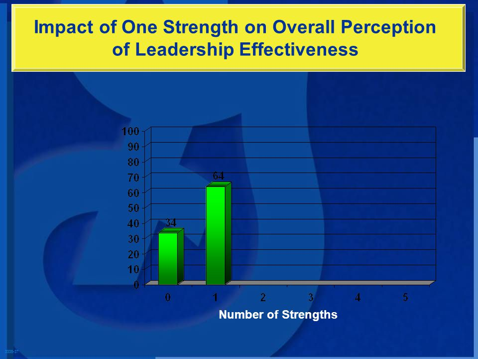 3335-37 Impact of One Strength on Overall Perception of Leadership Effectiveness Number of Strengths