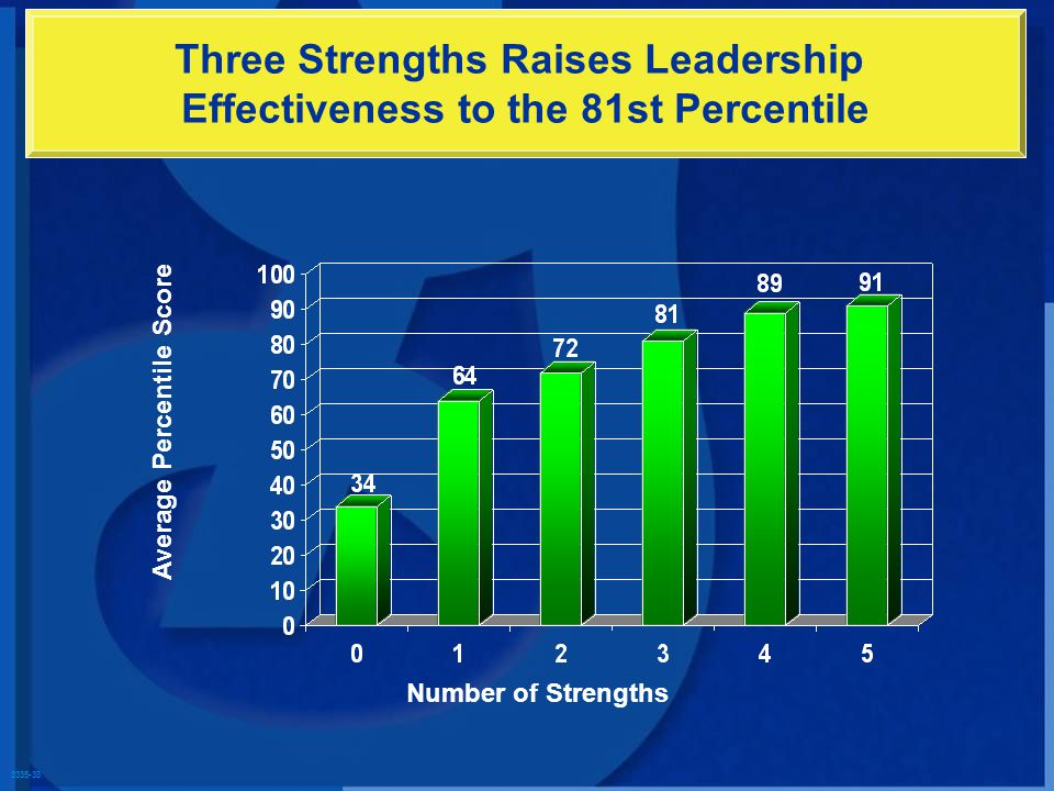 3335-38 Three Strengths Raises Leadership Effectiveness to the 81st Percentile Number of Strengths Average Percentile Score