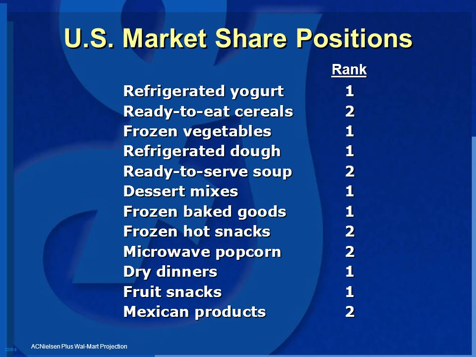 3335-9 U.S. Market Share Positions Refrigerated yogurt1 Ready-to-eat cereals2 Frozen vegetables1 Refrigerated dough1 Ready-to-serve soup2 Dessert mixe