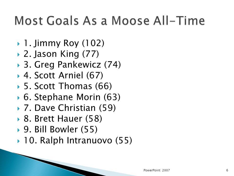 1. Jimmy Roy (102) 2. Jason King (77) 3. Greg Pankewicz (74) 4.
