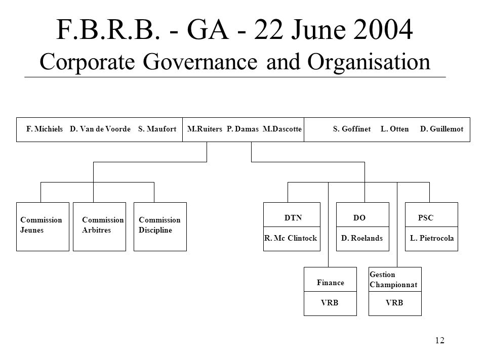 12 F.B.R.B. - GA - 22 June 2004 Corporate Governance and Organisation S.