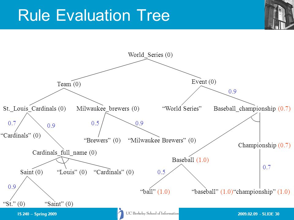 2009.02.09 - SLIDE 30IS 240 – Spring 2009 Rule Evaluation Tree World_Series (0) Event (0) World SeriesBaseball_championship (0.7) Baseball (1.0) Championship (0.7) St._Louis_Cardinals (0) Team (0) Cardinals (0) Milwaukee_brewers (0) Cardinals_full_name (0) Milwaukee Brewers (0)Brewers (0) Saint (0)Louis (0) Saint (0)St.