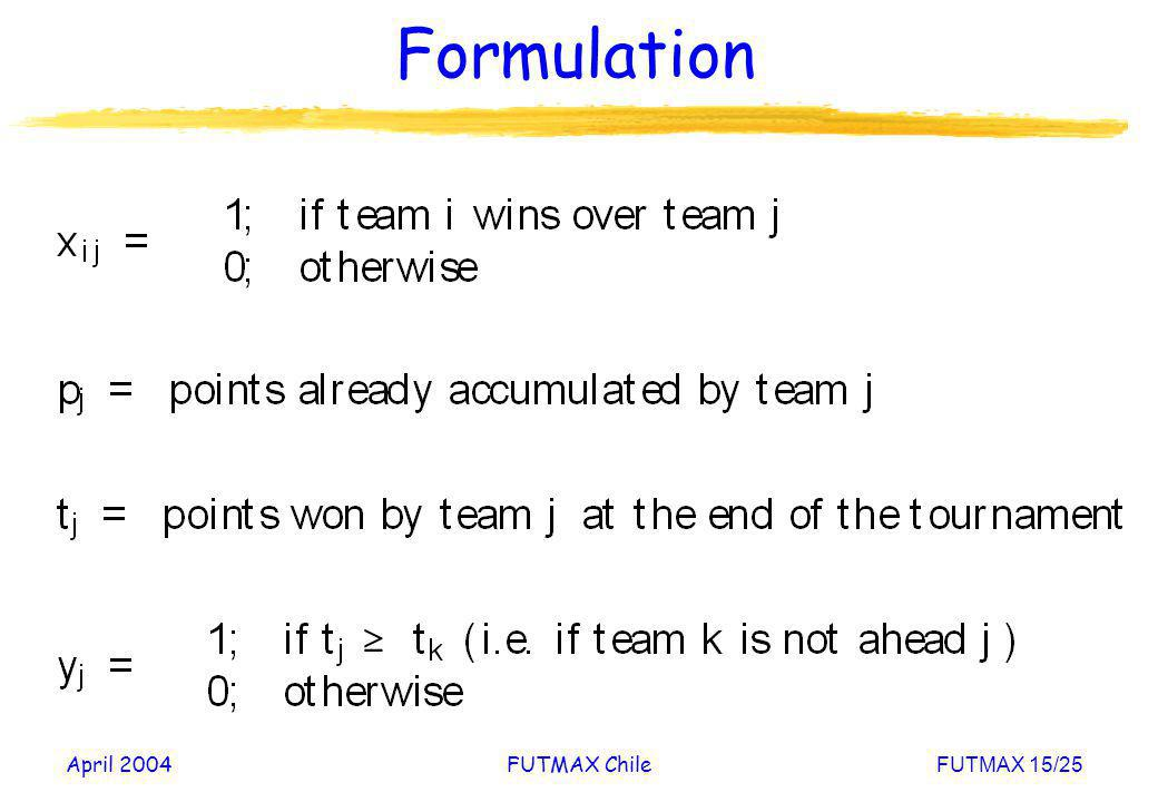 April 2004FUTMAX ChileFUTMAX 15/25 Formulation