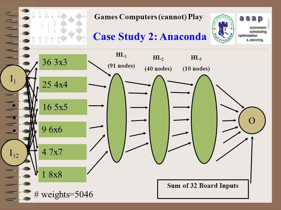 Games Computers (cannot) Play Case Study 2: Anaconda I1I1 I 32 O...