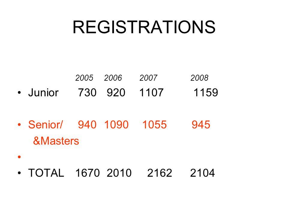 REGISTRATIONS 2005 2006 20072008 Junior 730 920 1107 1159 Senior/ 9401090 1055 945 &Masters TOTAL1670 2010 21622104