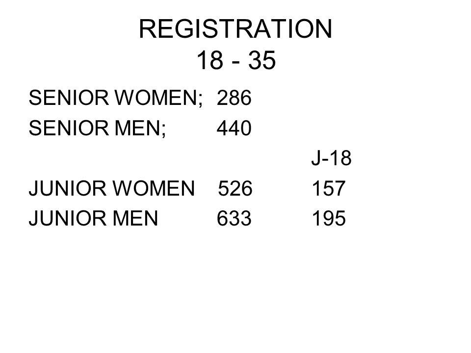 REGISTRATION 18 - 35 SENIOR WOMEN; 286 SENIOR MEN;440 J-18 JUNIOR WOMEN 526157 JUNIOR MEN 633195