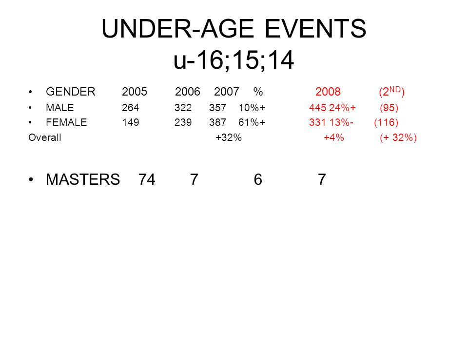 UNDER-AGE EVENTS u-16;15;14 GENDER2005 2006 2007 % 2008 (2 ND ) MALE264 322 357 10%+ 445 24%+ (95) FEMALE149 239 387 61%+ 331 13%- (116) Overall+32% +4% (+ 32%) MASTERS 74 7 6 7