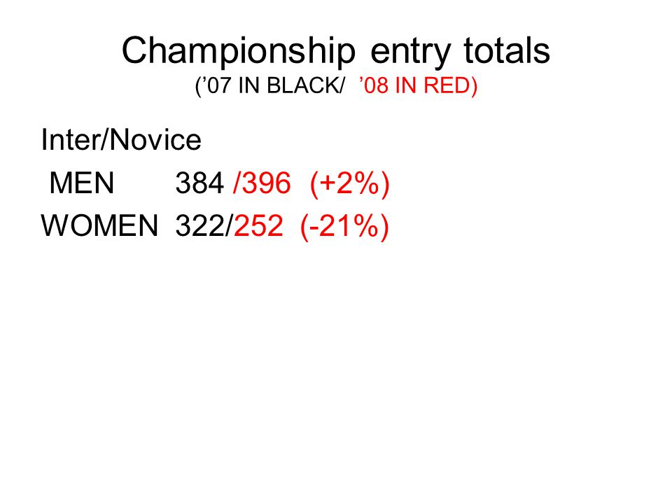 Championship entry totals (07 IN BLACK/ 08 IN RED) Inter/Novice MEN 384 /396(+2%) WOMEN322/252 (-21%)