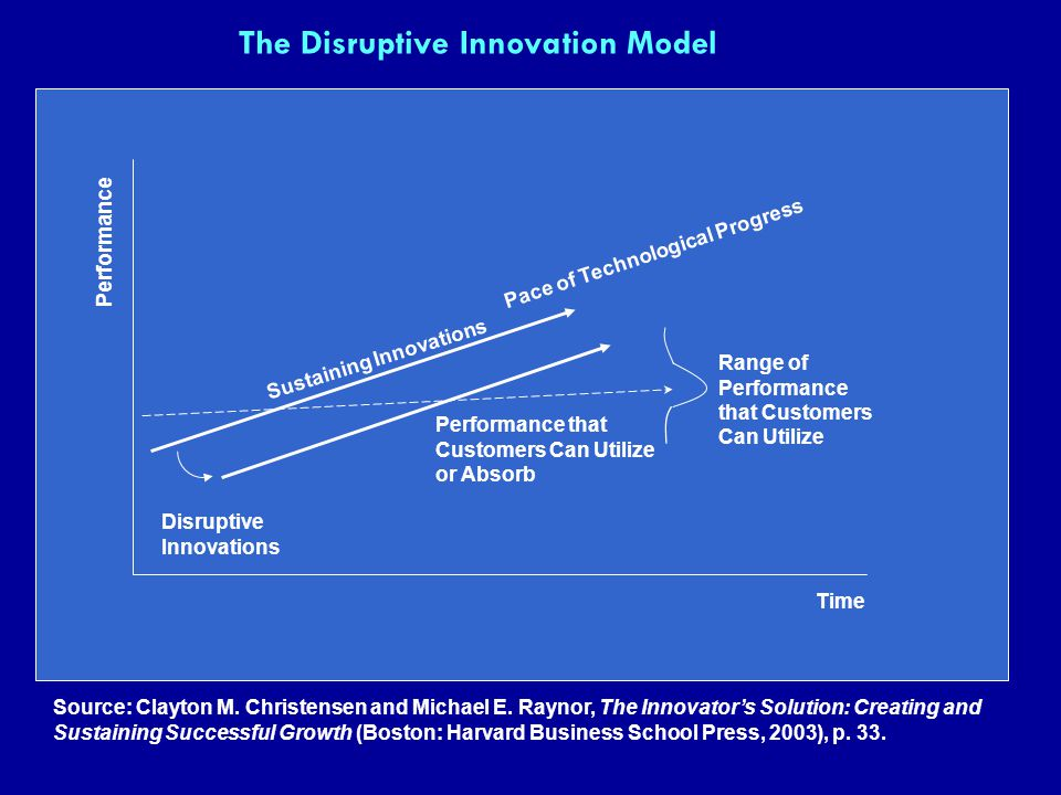 The Disruptive Innovation Model Performance Time Disruptive Innovations Sustaining Innovations Pace of Technological Progress Performance that Custome