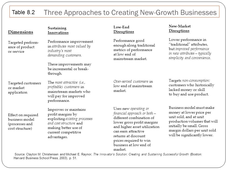 29 Three Approaches to Creating New-Growth Businesses Dimensions Targeted perform- ance of product or service Targeted customers or market application