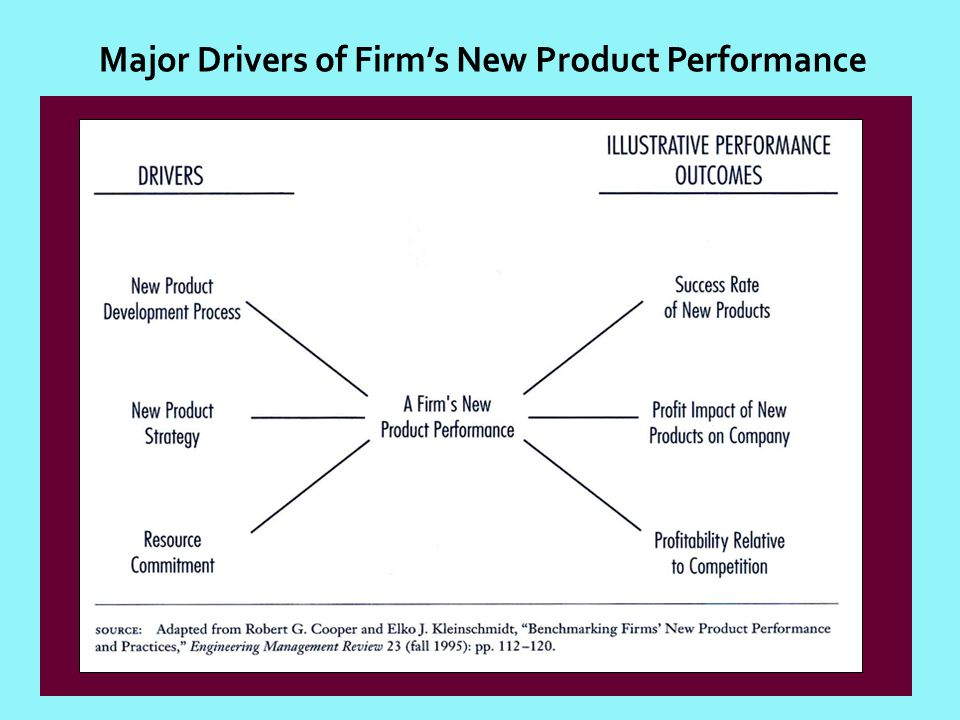 Major Drivers of Firms New Product Performance