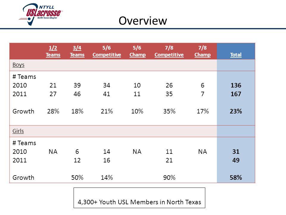 1/2 Teams 3/4 Teams 5/6 Competitive 5/6 Champ 7/8 Competitive 7/8 ChampTotal Boys # Teams 2010 2011 Growth 21 27 28% 39 46 18% 34 41 21% 10 11 10% 26