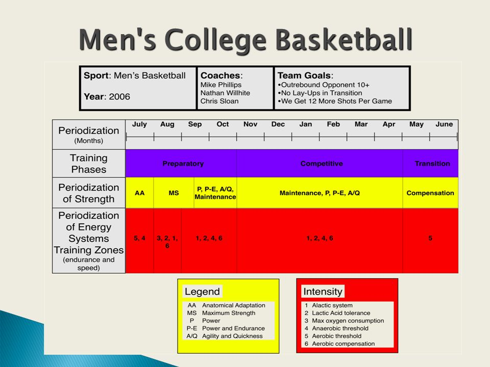 Men s College Basketball