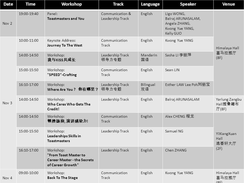 Toastmasters International District 89 2012 Conference in Chengdu 2 – 4 Nov – Minshan Lhasa Hotel DateTimeWorkshopTrackLanguageSpeakerVenue Nov 2 19:00-19:40Panel: Toastmasters and You Communication & Leadership Track EnglishLigo WONG, Balraj ARUNASALAM, Angela ZHANG, Kwong Yue YANG, Kelly GUO Himalaya Hall (8F) Nov 3 10:00-11:00Keynote Address: Journey To The West Communication Track EnglishKwong Yue YANG 14:00-14:50Workshop: KISS Leadership Track Mandarin Sasha LI 15:00-15:50Workshop: SPEED -Crafting Communication Track EnglishSean LIN 16:10-17:00Workshop: Where Are You .