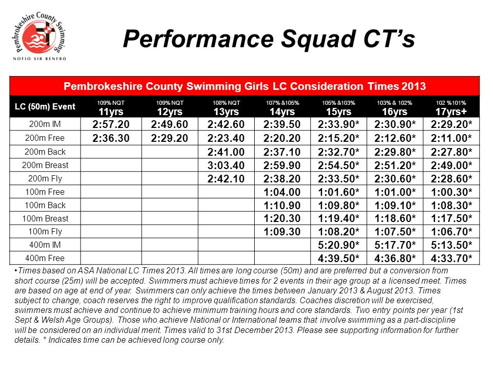 Performance Squad CTs Pembrokeshire County Swimming Boys LC Consideration Times 2013 LC (50m) Event 110% NQT109% NQT108% NQT 107% &103%105% &102%103% & 101%101% & 102% 12yrs13yrs14yrs 15yrs16yrs17yrs18yrs+ 200m IM 2:48.202:38.102:31.302:24.302:21.60*2:17.20*2:14.90* 200m Free 2:27.802:19.102:13.102:06.902:04.60*2:00.50*1:58.60* 200m Back 2:30.302:23.902:21.20*2:17.70*2:15.10* 200m Breast 2:53.902:44.102:41.10*2:36.20*2:32.90* 200m Fly 2:30.802:23.202:20.50*2:16.20*2:13.70* 100m Free 0:56.100:55.60*0:54.10*0:53.20* 100m Back 1:04.101:03.50*1:02.10*1:01.00* 100m Breast 1:12.201:11.50*1:09.80*1:08.40* 100m Fly 1:01.501:00.90*0:59.40*0:58.20* 400m IM 4:57.60*4:53.10*4:47.10* 400m f/c 4:25.40*4:17.70*4:13.60* Times based on ASA National LC Times 2013.