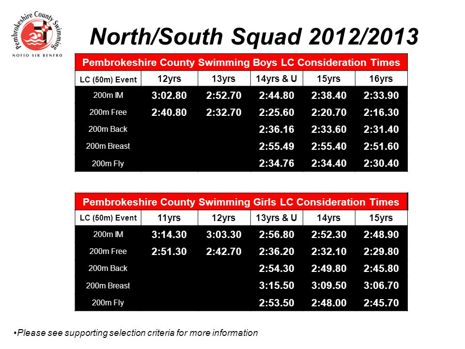 Potential Squad 2012/2013 Please refer to supporting selection criteria for more information Pembrokeshire County Swimming Boys LC Consideration Times LC (50m) Event 10yrs11yrs12yrs13yrs14yrs15yrs+ Guaranteed 200m IM 3:11.003:02.802:52.702:44.802:38.402:33.90 OR…Top 3 Ranking *Must Achieve Minimum 200m IM 3:29.883:16.433:04.442:54.442:46.482:40.90 Multi-Disability 450pts (S7+) Pembrokeshire County Swimming Girls LC Consideration Times LC (50m) Event 10yrs11yrs12yrs13yrs14yrs15yrs+ Guaranteed 200m IM 3:25.603:03.303:00.602:56.802:52.302:48.90 OR…Top 3 Ranking * Must Achieve Minimum 200m IM 3:44.913:28.453:15.353:07.173:01.412:56.96 Multi-Disability 450pts (S7+)