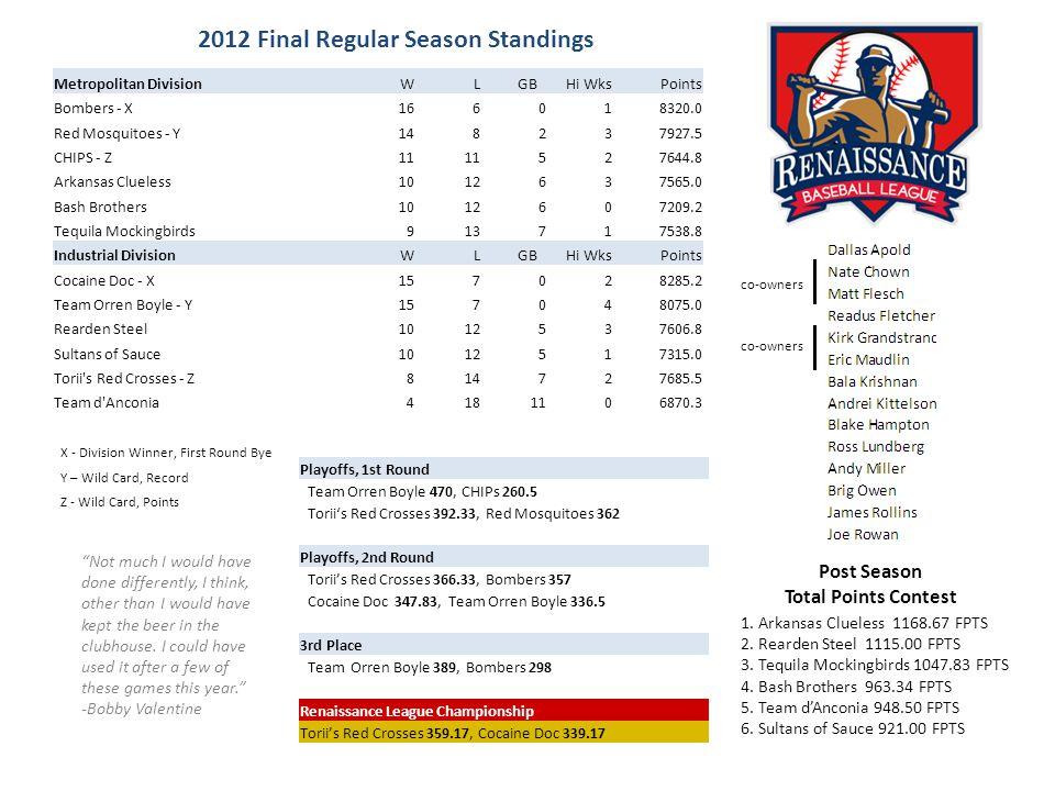 2012 All-Renaissance Team Hitters Pitchers