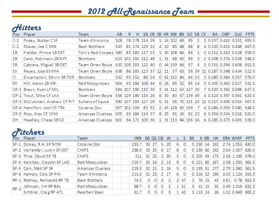 2012 All-Renaissance Team Hitters Pitchers