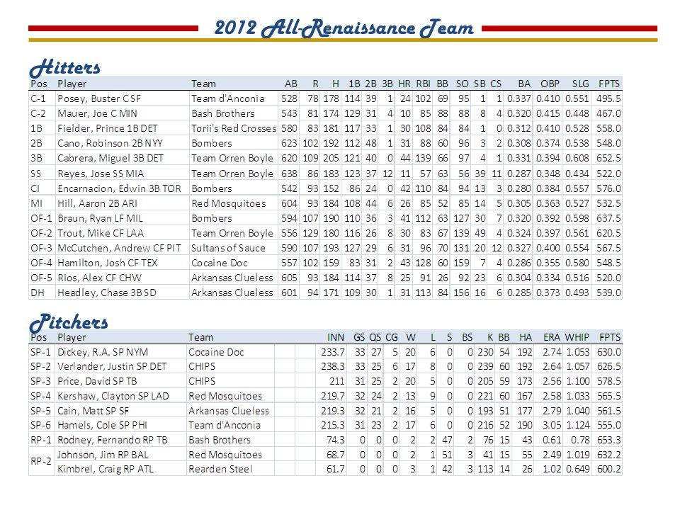 2012 Outstanding Hitter Mike Trout, Team Orren Boyle 2012 Outstanding Pitcher Justin Verlander, CHIPS 2011 Outstanding Players TEAM ORREN BOYLE COCAINE DOC TROUTTROUT DICKEYDICKEY GGSINNWLSKBBIERAWHIPCGSO 3433233.22060230542.731.0553 GABRHHRRBIBBKOSBBAOBPSLG 13855612918030836713949.324.397.561