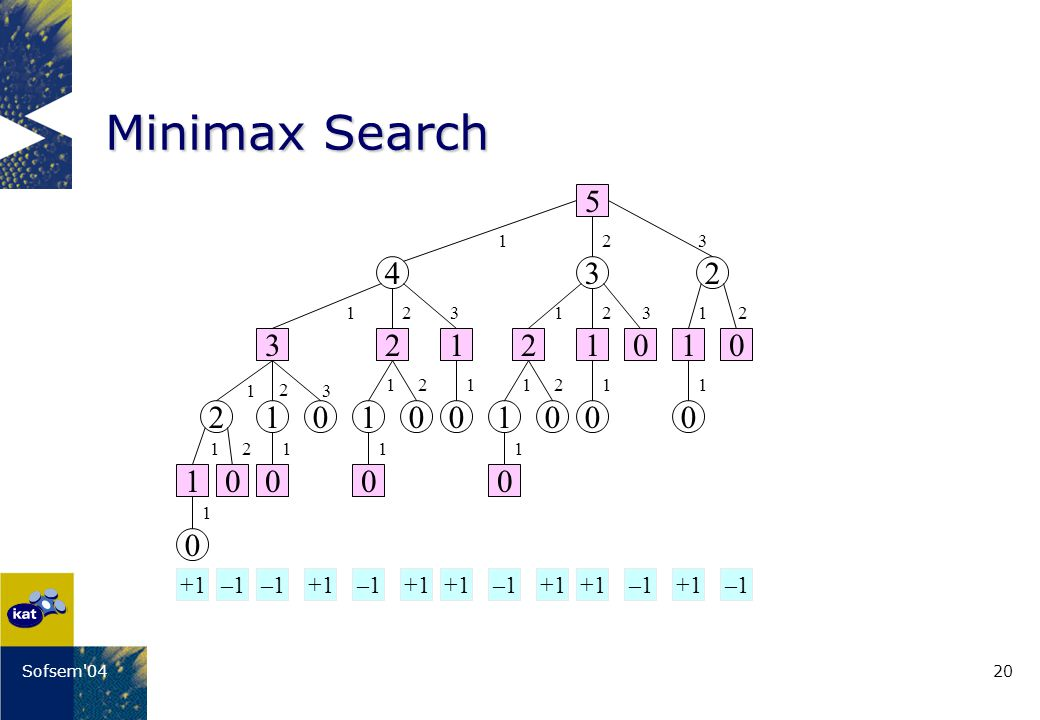 20Sofsem 04 Minimax Search +1 –1 432 210100 0 1000 1 1 1 1 1 1 1 1111 11 2 2 22 22 2 2 3 3 33 11 5 03 10000 212101