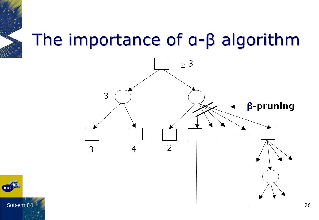 28Sofsem 04 The importance of α-β algorithm 3 4 2 β-pruning 3 3