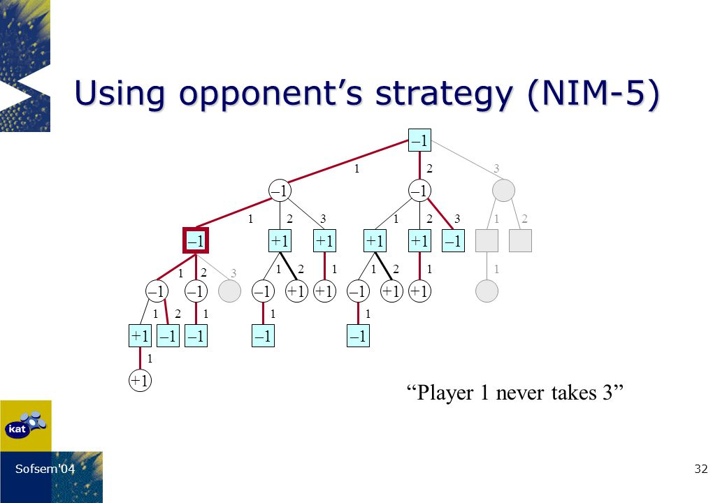 32Sofsem 04 Using opponents strategy (NIM-5) Player 1 never takes 3 1 1111 –1 +1 –1+1 1 1 1 11111 11 2 2 22 22 2 2 3 3 33 –1 +1–1 +1 –1