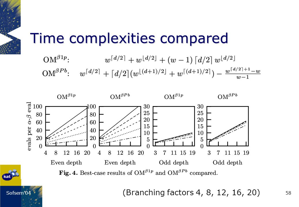 58Sofsem 04 Time complexities compared (Branching factors 4, 8, 12, 16, 20)