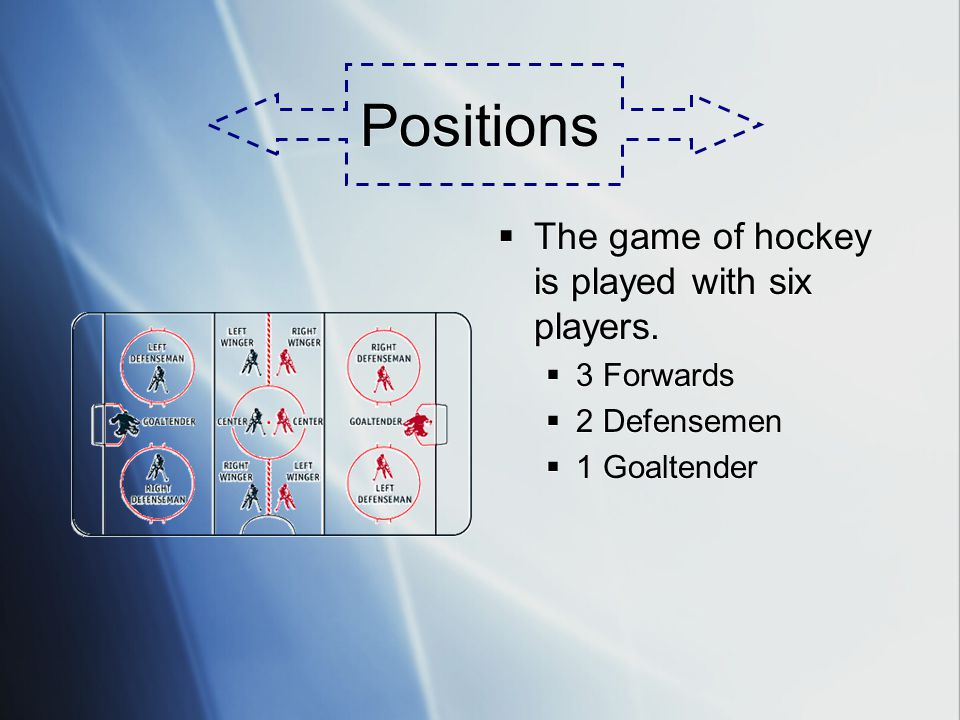 Positions The game of hockey is played with six players. 3 Forwards 2 Defensemen 1 Goaltender