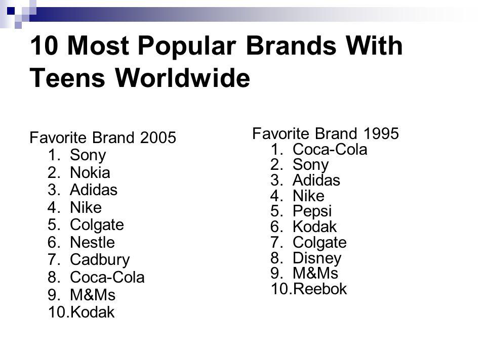 10 Most Popular Brands With Teens Worldwide Favorite Brand 2005 1. Sony 2. Nokia 3. Adidas 4. Nike 5. Colgate 6. Nestle 7. Cadbury 8. Coca-Cola 9. M&M