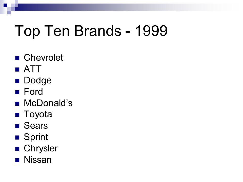 Top Ten Brands - 1999 Chevrolet ATT Dodge Ford McDonalds Toyota Sears Sprint Chrysler Nissan