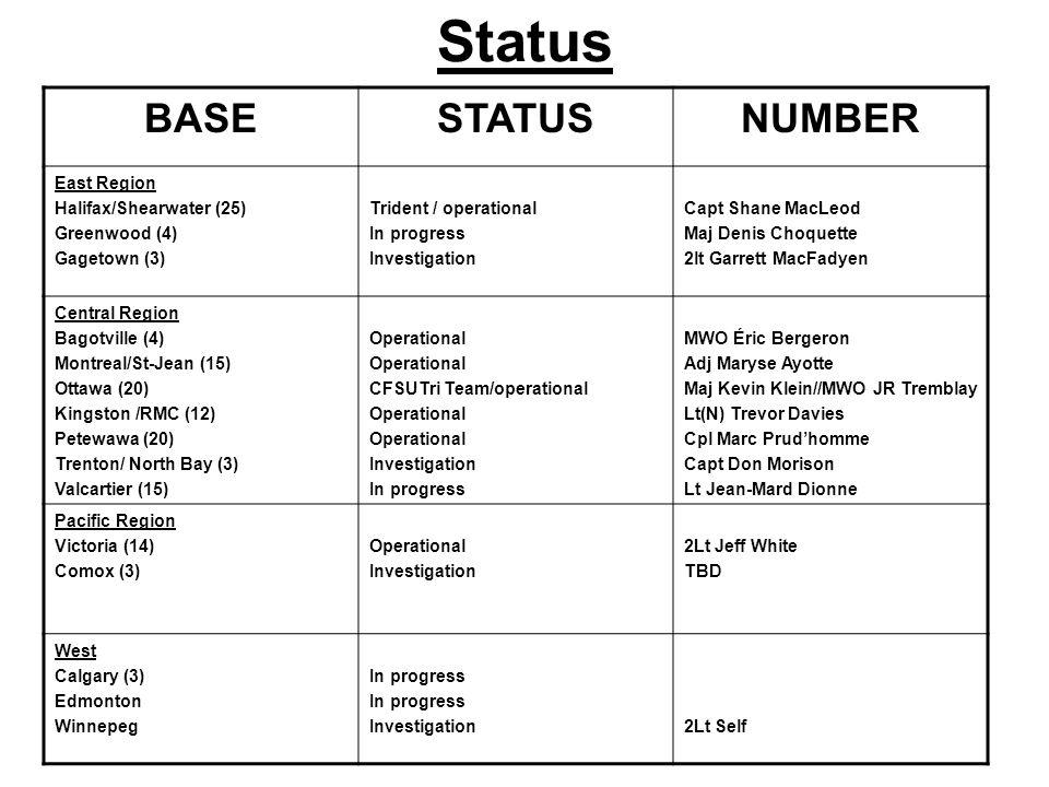 Status BASESTATUSNUMBER East Region Halifax/Shearwater (25) Greenwood (4) Gagetown (3) Trident / operational In progress Investigation Capt Shane MacL