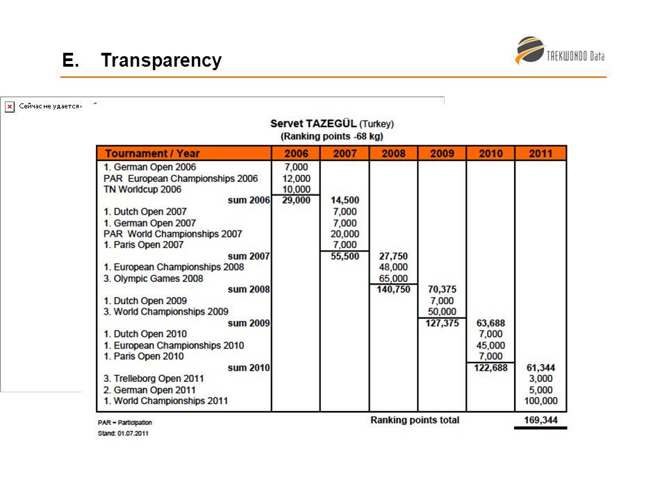 E. Transparency