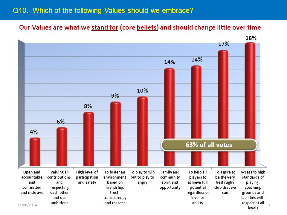 Q10. Which of the following Values should we embrace? Our Values are what we stand for (core beliefs) and should change little over time 12/06/201413