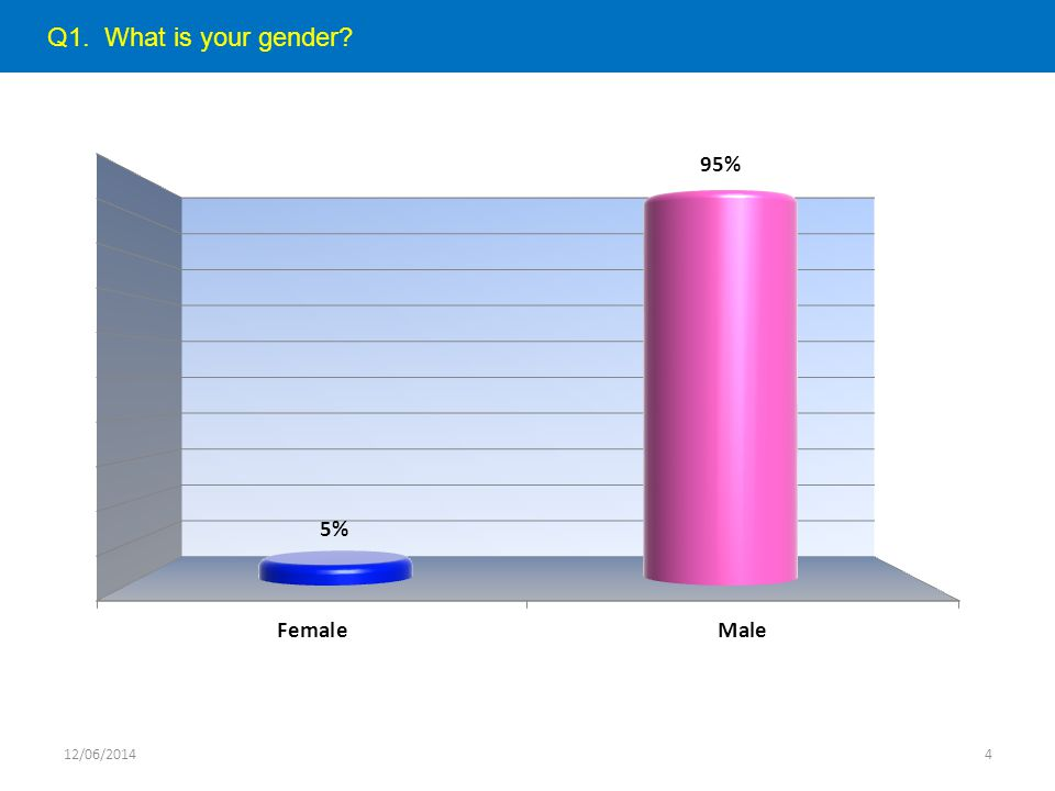 Q1. What is your gender 12/06/20144