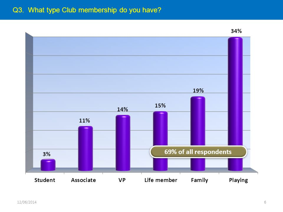 Q3. What type Club membership do you have? 12/06/20146 69% of all respondents