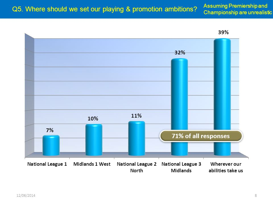 Q5.Where should we set our playing & promotion ambitions.