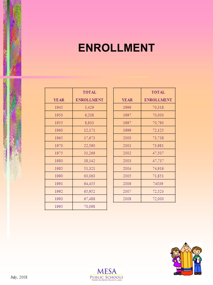 July, 2008 ENROLLMENT TOTAL YEARENROLLMENTYEARENROLLMENT 19453,429199670,318 19506,208199770,000 19558,933199770,793 196012,171199972,125 196517,673200073,738 197022,590200173,981 197531,266200247,507 198038,142200347,737 198551,321200474,916 199063,063200571,851 199164,455200674039 199265,952200772,523 199367,488200872,000 199570,098
