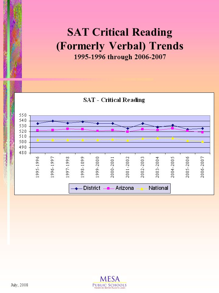 July, 2008 SAT Critical Reading (Formerly Verbal) Trends 1995-1996 through 2006-2007
