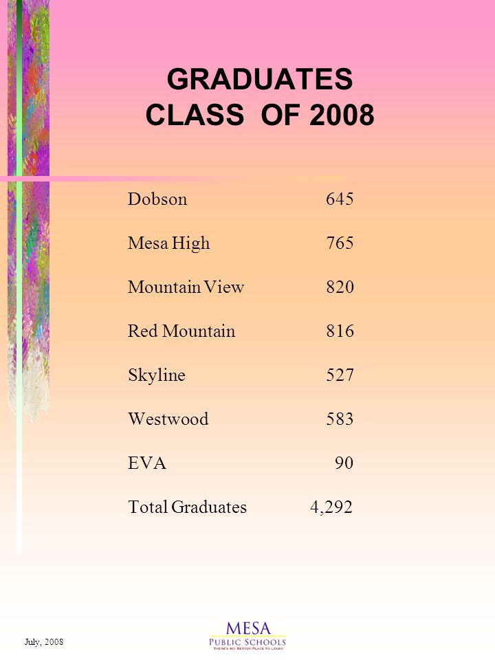 July, 2008 GRADUATES CLASS OF 2008 Dobson645 Mesa High765 Mountain View820 Red Mountain816 Skyline527 Westwood583 EVA 90 Total Graduates 4,292