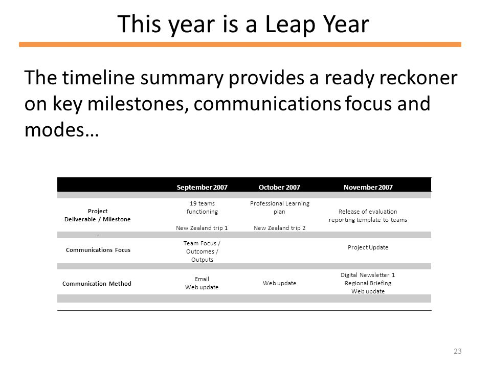 23 This year is a Leap Year September 2007October 2007November 2007 Project Deliverable / Milestone 19 teams functioning New Zealand trip 1 Professional Learning plan New Zealand trip 2 Release of evaluation reporting template to teams d Communications Focus Team Focus / Outcomes / Outputs Project Update Communication Method  Web update Digital Newsletter 1 Regional Briefing Web update The timeline summary provides a ready reckoner on key milestones, communications focus and modes…
