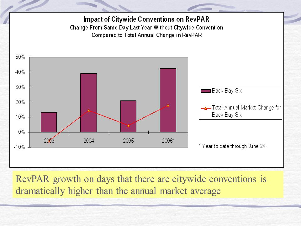 Citywide Impact Citywide Conventions also benefit non-convention hotels