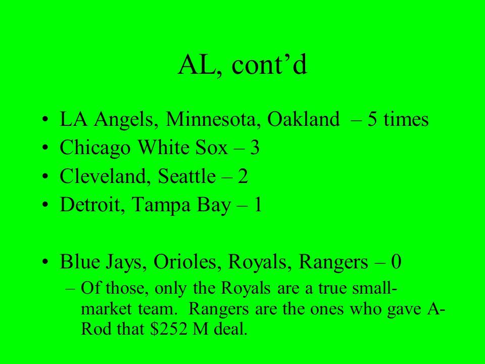 AL, contd LA Angels, Minnesota, Oakland – 5 times Chicago White Sox – 3 Cleveland, Seattle – 2 Detroit, Tampa Bay – 1 Blue Jays, Orioles, Royals, Rang