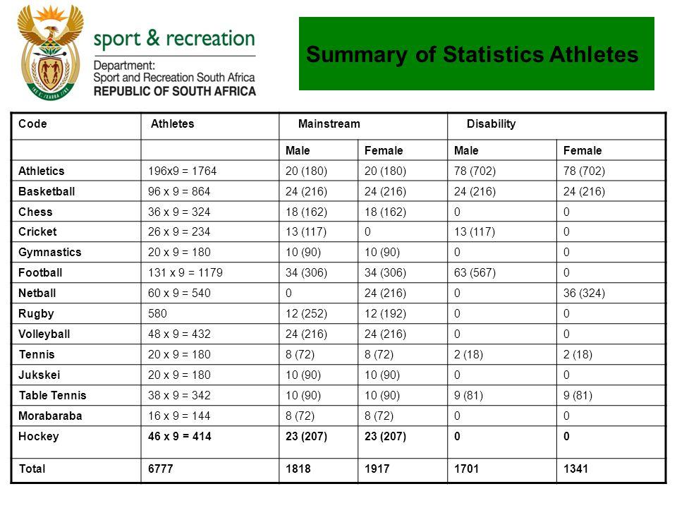 Summary of Statistics Athletes Code Athletes Mainstream Disability MaleFemaleMaleFemale Athletics196x9 = 176420 (180) 78 (702) Basketball96 x 9 = 86424 (216) Chess36 x 9 = 32418 (162) 00 Cricket26 x 9 = 23413 (117)0 0 Gymnastics20 x 9 = 18010 (90) 00 Football131 x 9 = 117934 (306) 63 (567)0 Netball60 x 9 = 540024 (216)036 (324) Rugby58012 (252)12 (192)00 Volleyball48 x 9 = 43224 (216) 00 Tennis20 x 9 = 1808 (72) 2 (18) Jukskei20 x 9 = 18010 (90) 00 Table Tennis38 x 9 = 34210 (90) 9 (81) Morabaraba16 x 9 = 1448 (72) 00 Hockey46 x 9 = 41423 (207) 00 Total67771818191717011341