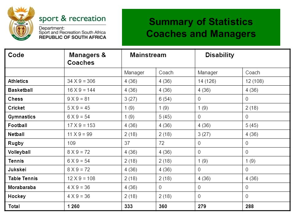 Summary of Statistics Coaches and Managers Code Managers & Coaches Mainstream Disability ManagerCoachManagerCoach Athletics34 X 9 = 3064 (36) 14 (126)
