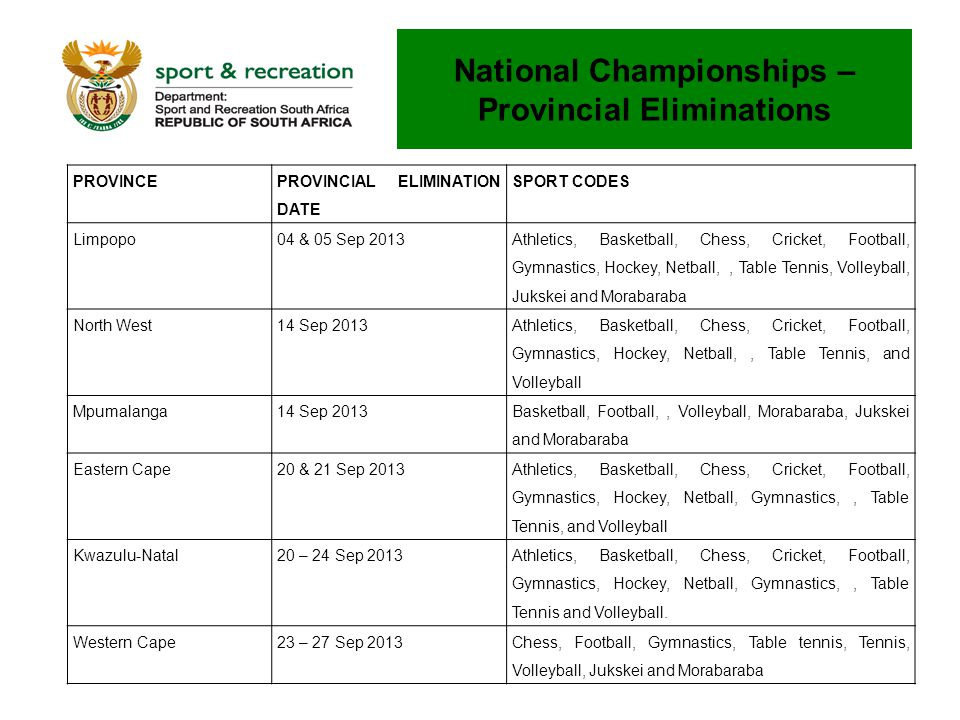 National Championships – Provincial Eliminations PROVINCE PROVINCIAL ELIMINATION DATE SPORT CODES Limpopo04 & 05 Sep 2013 Athletics, Basketball, Chess