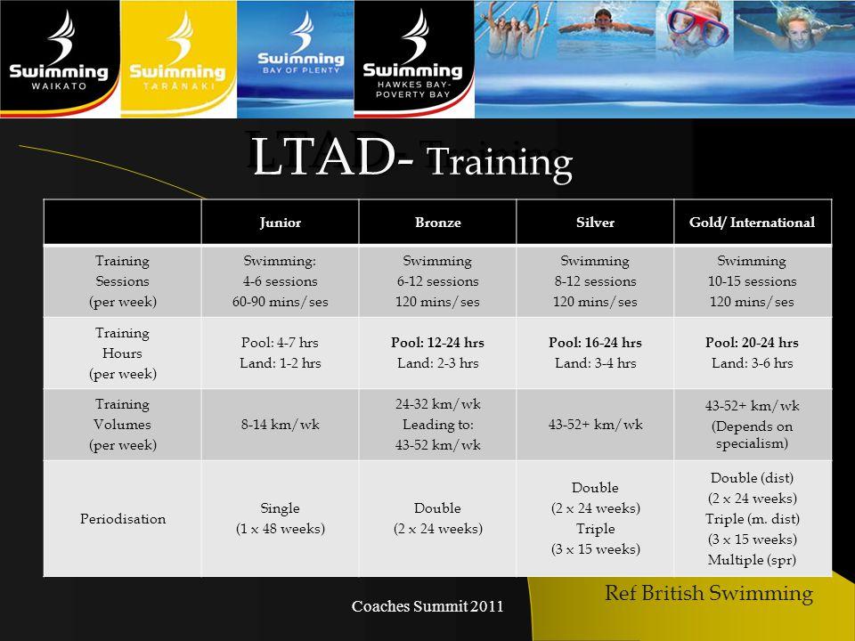 Coaches Summit 2011 LTAD- Training JuniorBronzeSilverGold/ International Training Sessions (per week) Swimming: 4-6 sessions 60-90 mins/ses Swimming 6-12 sessions 120 mins/ses Swimming 8-12 sessions 120 mins/ses Swimming 10-15 sessions 120 mins/ses Training Hours (per week) Pool: 4-7 hrs Land: 1-2 hrs Pool: 12-24 hrs Land: 2-3 hrs Pool: 16-24 hrs Land: 3-4 hrs Pool: 20-24 hrs Land: 3-6 hrs Training Volumes (per week) 8-14 km/wk 24-32 km/wk Leading to: 43-52 km/wk 43-52+ km/wk (Depends on specialism) Periodisation Single (1 x 48 weeks) Double (2 x 24 weeks) Double (2 x 24 weeks) Triple (3 x 15 weeks) Double (dist) (2 x 24 weeks) Triple (m.