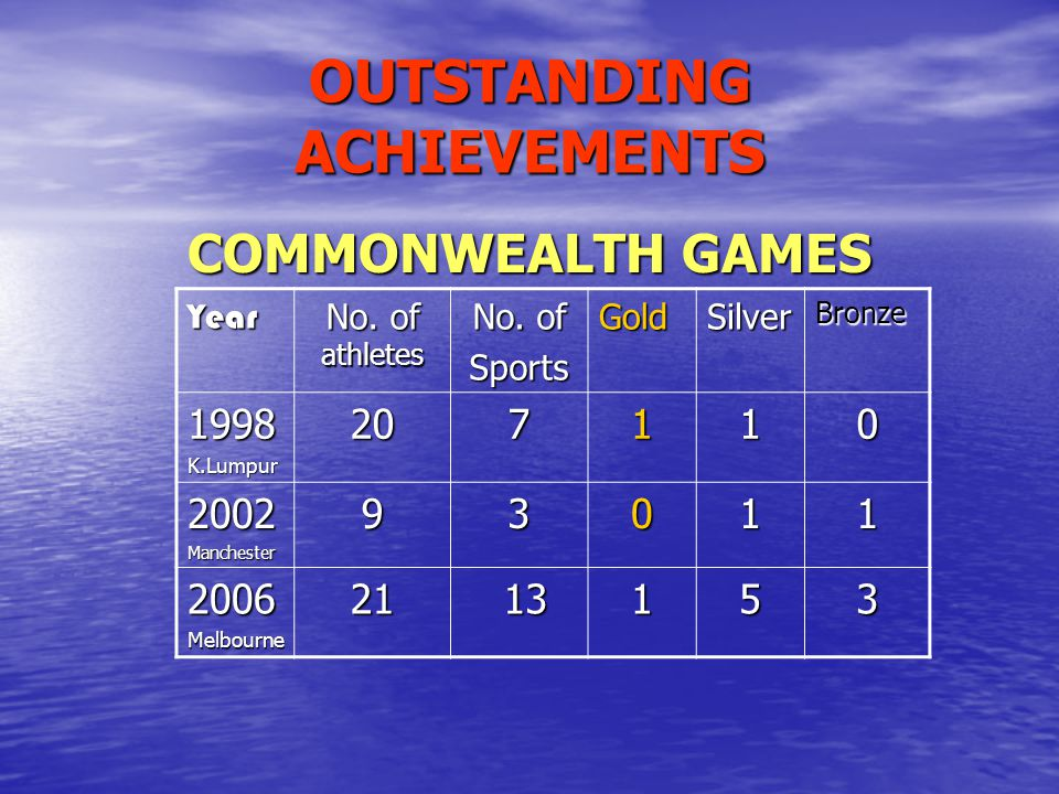 OUTSTANDING ACHIEVEMENTS COMMONWEALTH GAMES Year No. of athletes No. of SportsGoldSilverBronze 1998K.Lumpur207110 2002Manchester93011 2006Melbourne21
