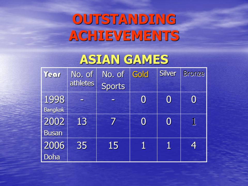 OUTSTANDING ACHIEVEMENTS ASIAN GAMES Year No. of athletes No. of SportsGoldSilverBronze 1998Bangkok--000 2002Busan137001 2006Doha3515114