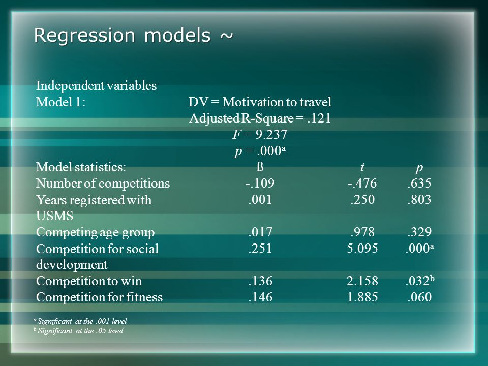 Regression models ~ Independent variables Model 1:DV = Motivation to travel Adjusted R-Square =.121 F = 9.237 p =.000 a Model statistics:ßtp Number of competitions-.109-.476.635 Years registered with USMS.001.250.803 Competing age group.017.978.329 Competition for social development.2515.095.000 a Competition to win.1362.158.032 b Competition for fitness.1461.885.060 a Significant at the.001 level b Significant at the.05 level